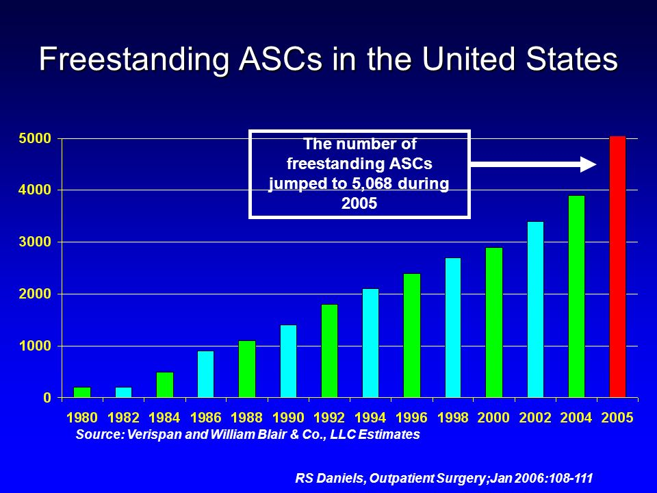Freestanding ASCs in the United States