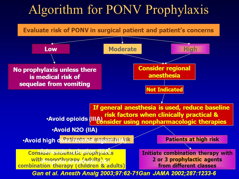Algorithm for PONV Prophylaxis