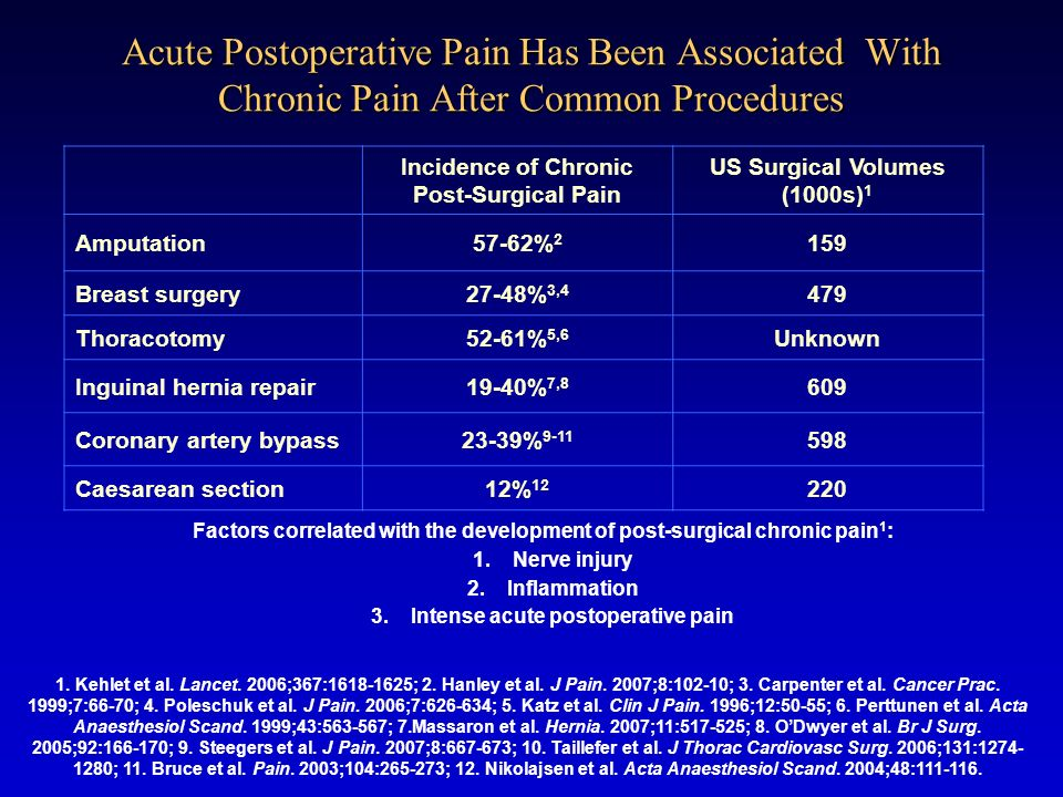 Acute Postoperative Pain Has Been Associated With Chronic Pain After Common Procedures
