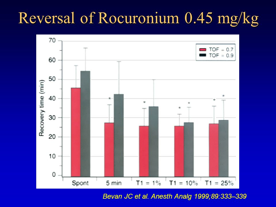 Reversal of Rocuronium 0.45 mg/kg