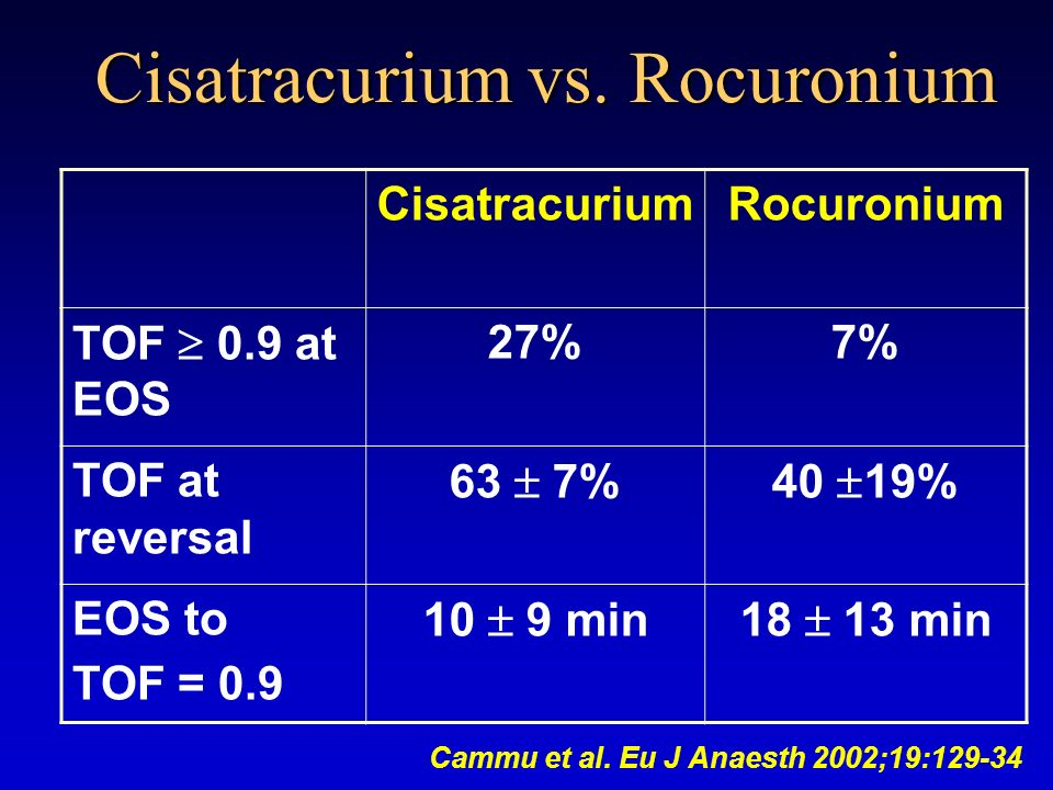 Cisatracurium vs. Rocuronium