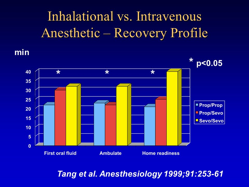 Inhalational vs. Intravenous Anesthetic – Recovery Profile