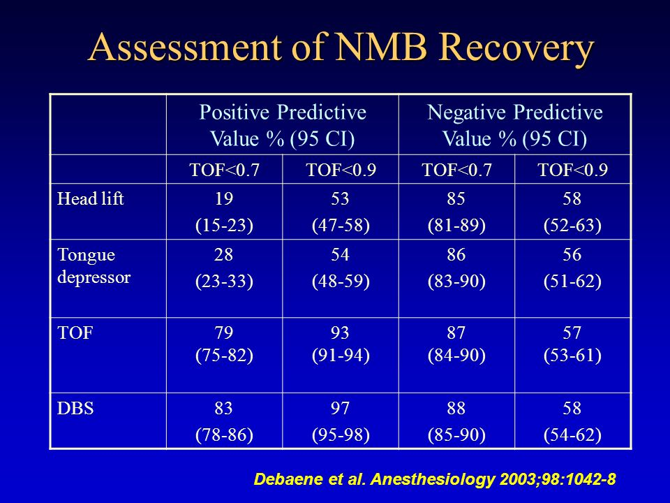 Assessment of NMB Recovery
