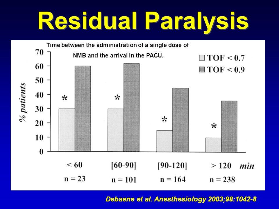 Residual Paralysis Debaene et al. Anesthesiology 2003;98:1042-8