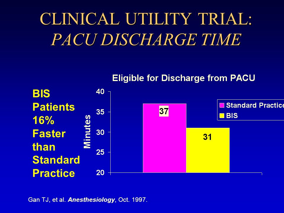 CLINICAL UTILITY TRIAL: PACU DISCHARGE TIME