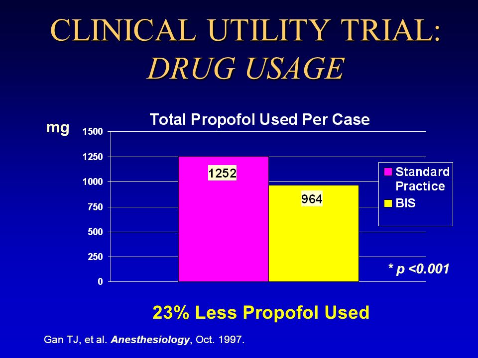 CLINICAL UTILITY TRIAL: DRUG USAGE