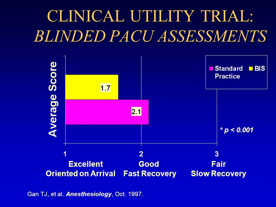 CLINICAL UTILITY TRIAL: BLINDED PACU ASSESSMENTS