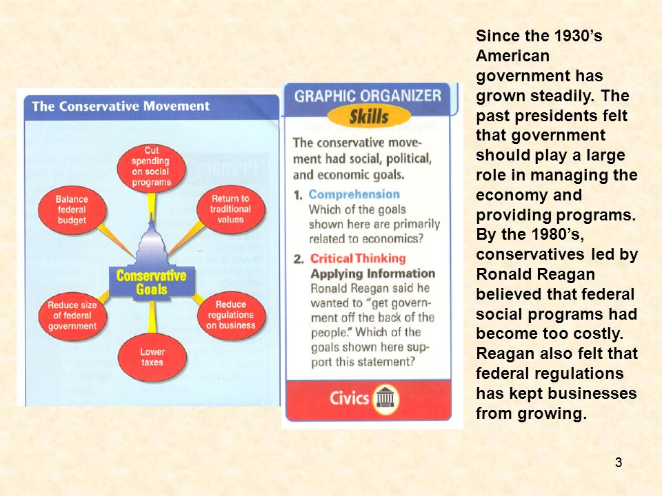 Since the 1930's American government has grown steadily