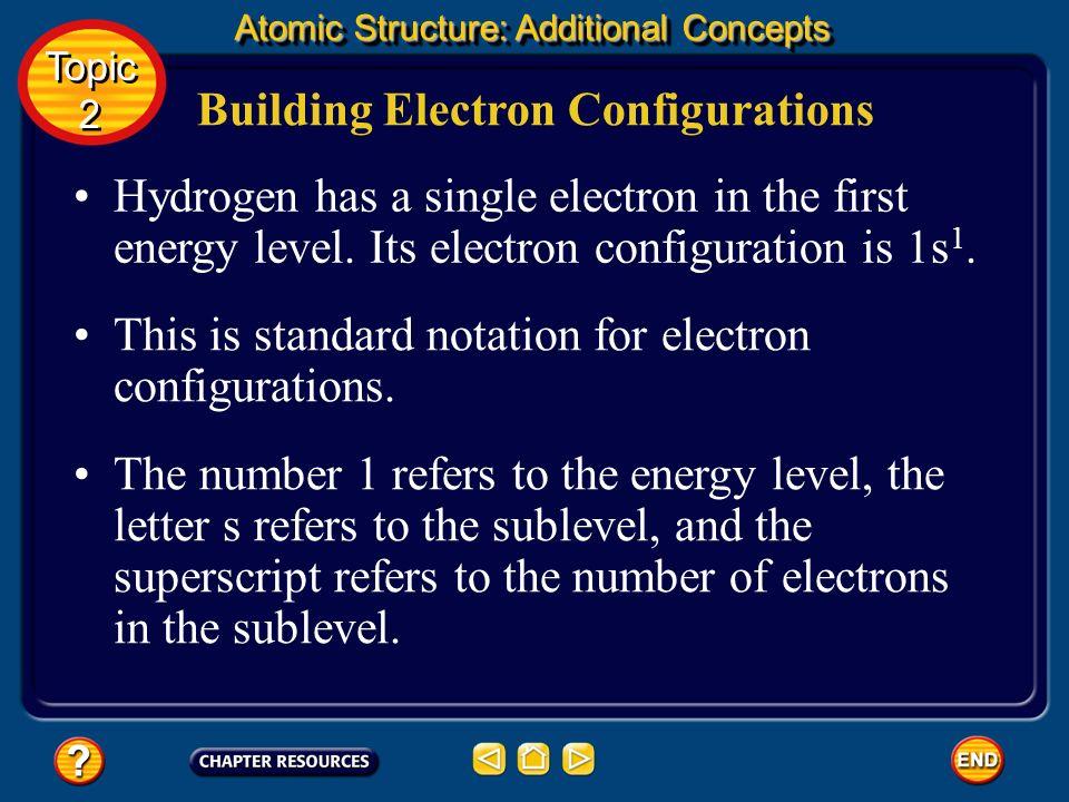 Building Electron Configurations