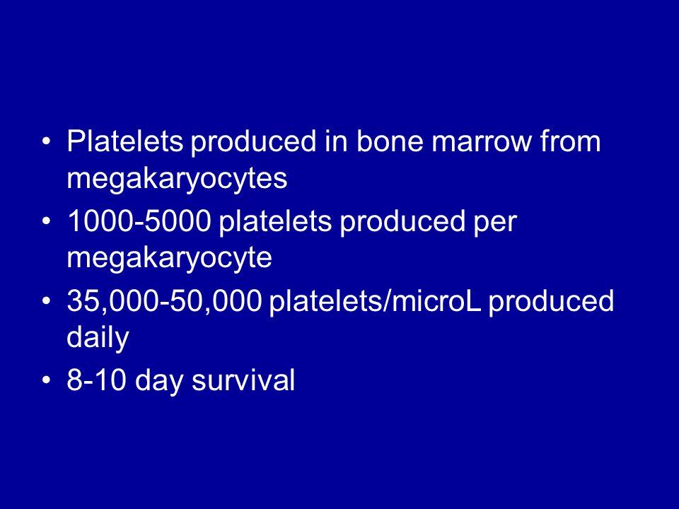 Platelets produced in bone marrow from megakaryocytes