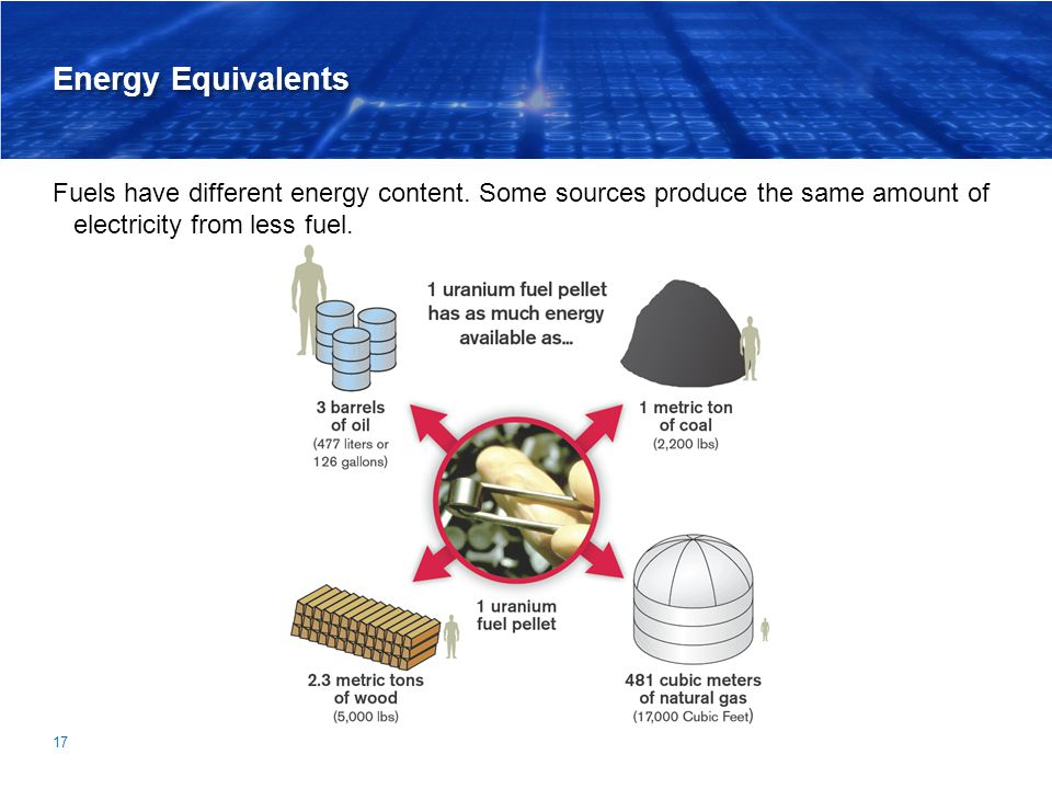 Energy Equivalents Fuels have different energy content. Some sources produce the same amount of electricity from less fuel.
