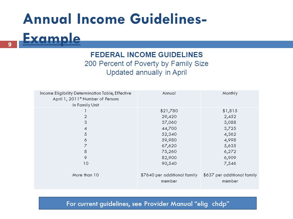 Annual Income Guidelines- Example
