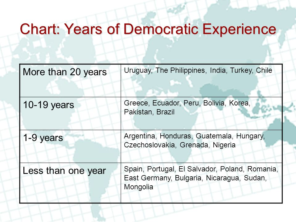 Chart: Years of Democratic Experience
