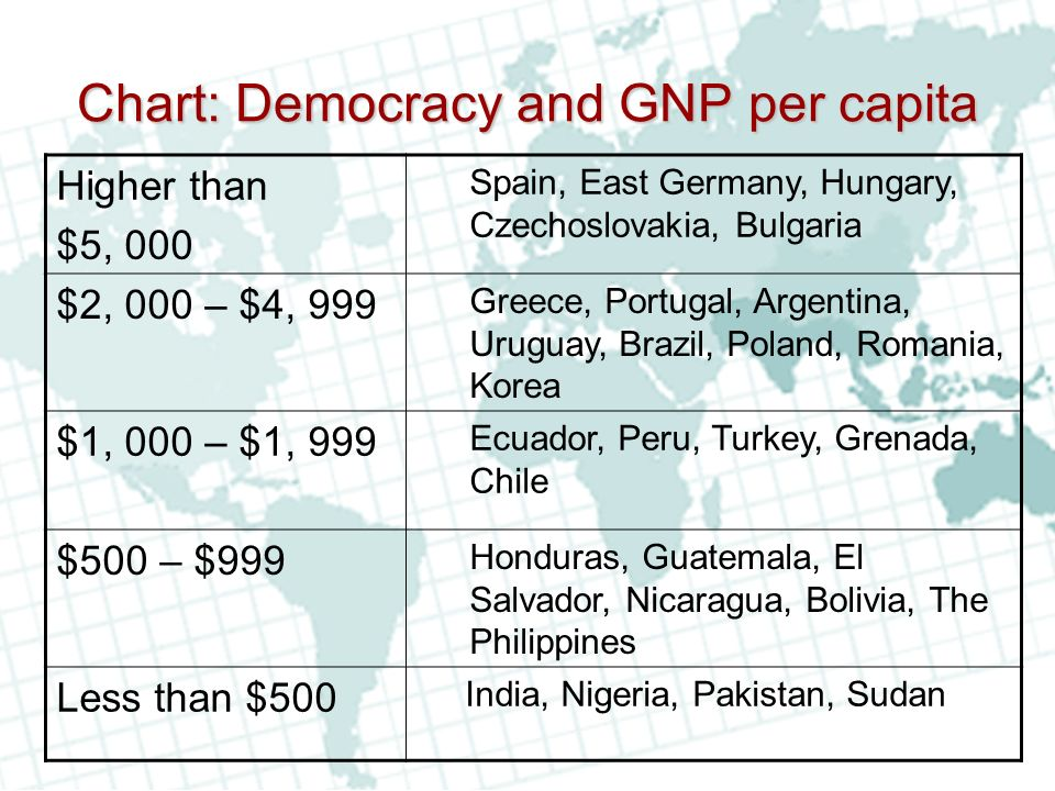 Chart: Democracy and GNP per capita