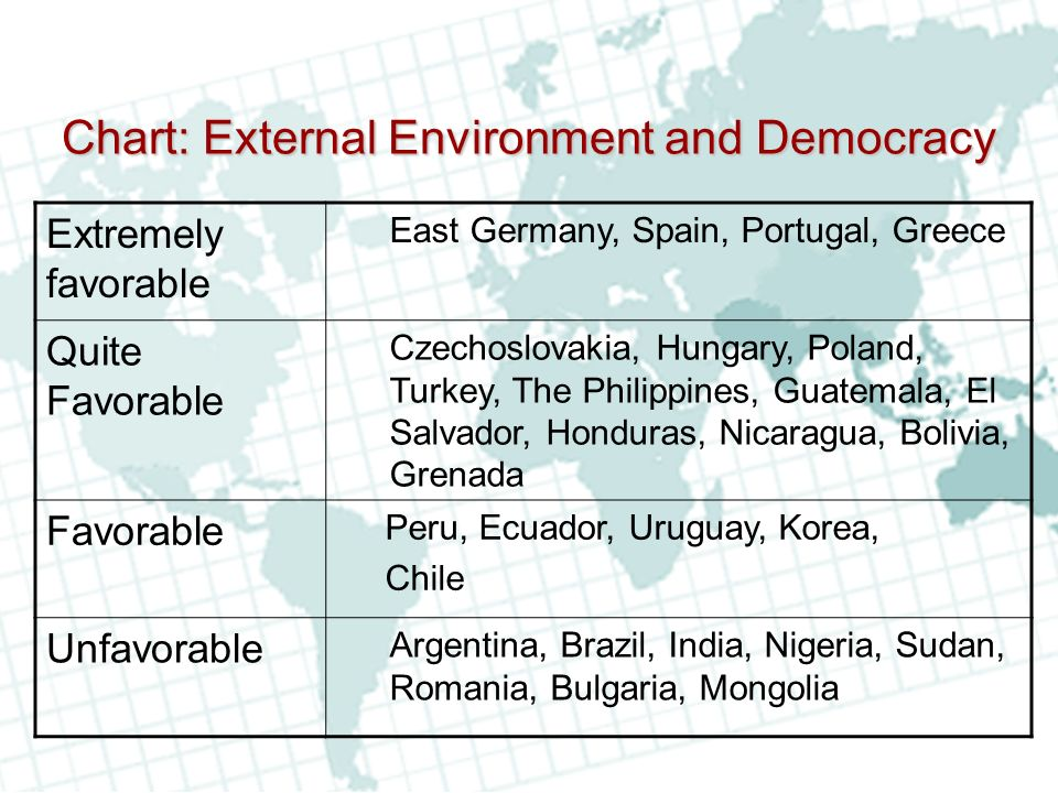 Chart: External Environment and Democracy