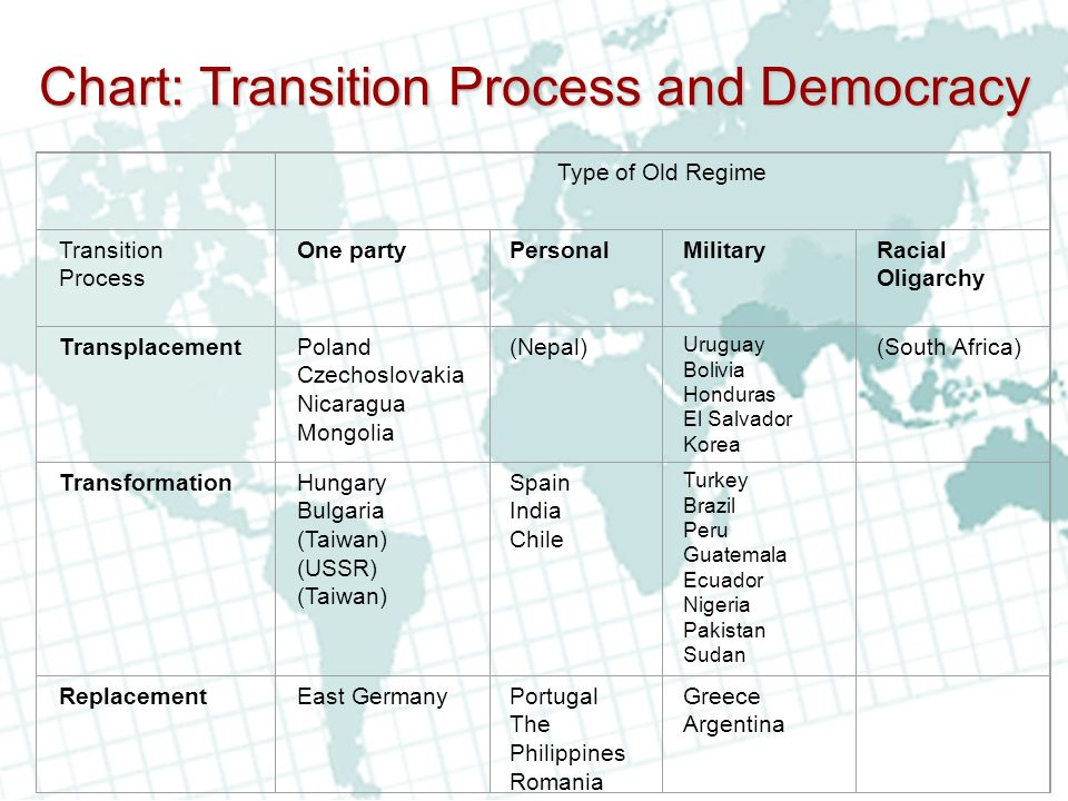 Chart: Transition Process and Democracy
