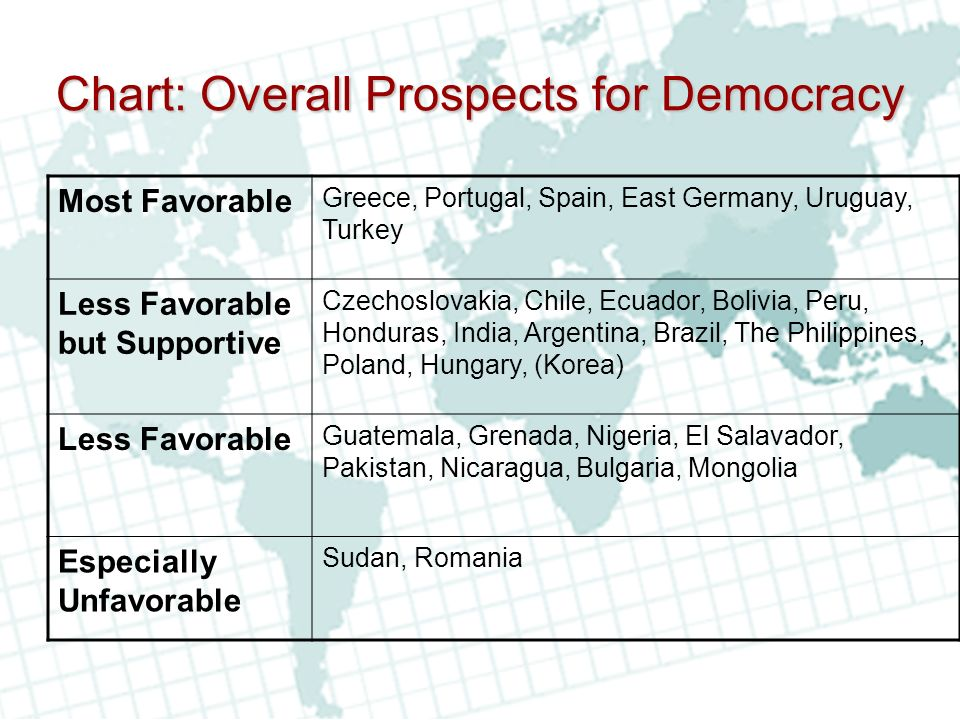 Chart: Overall Prospects for Democracy