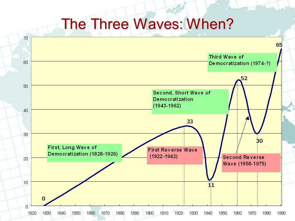 The Three Waves: When