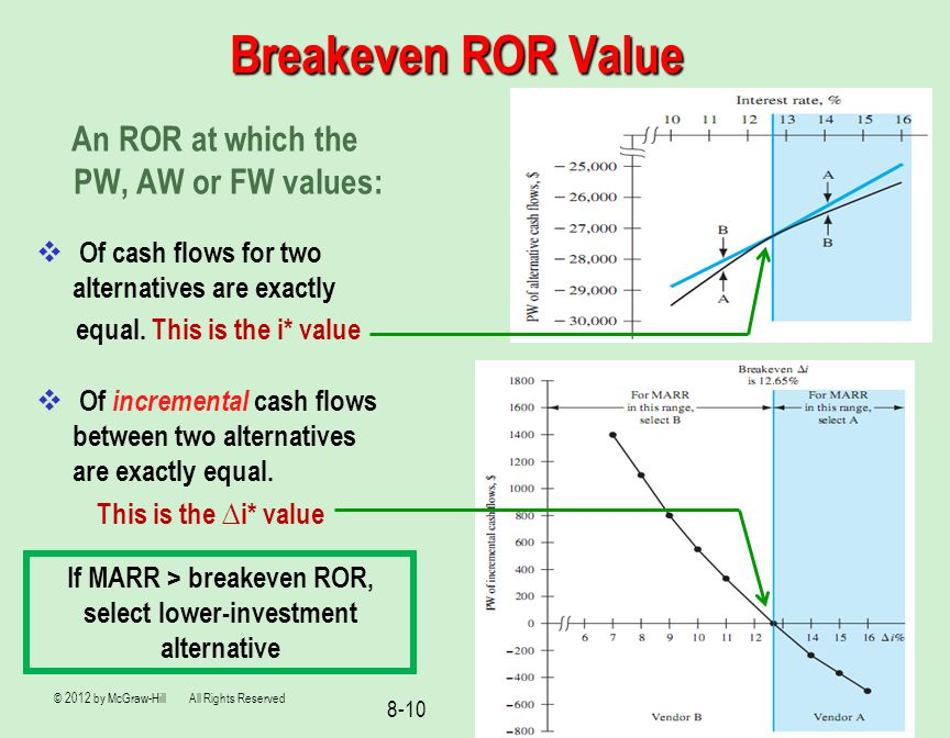 Breakeven ROR Value An ROR at which the PW, AW or FW values: