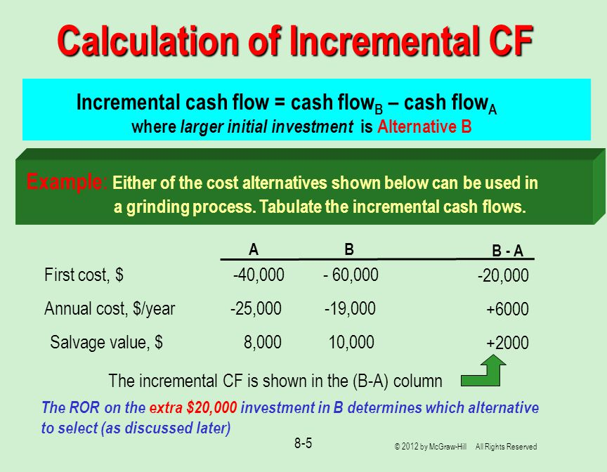 Calculation of Incremental CF