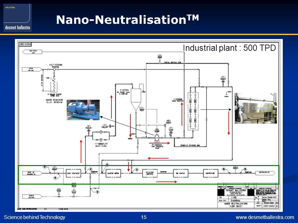 Nano-NeutralisationTM