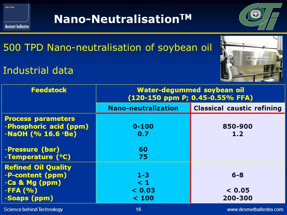 Water-degummed soybean oil Classical caustic refining