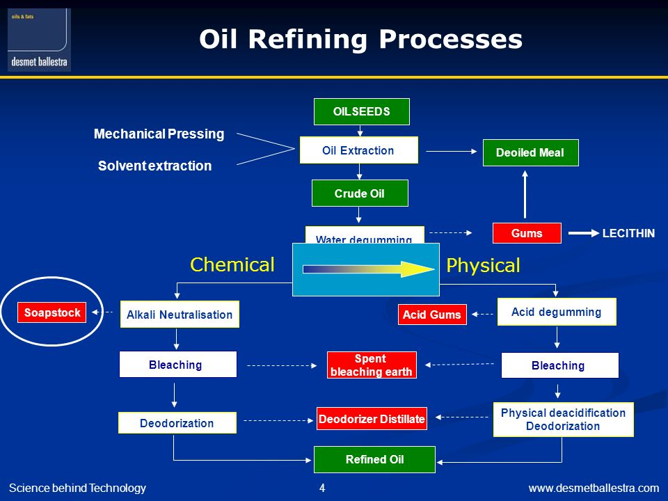 Alkali Neutralisation Physical deacidification Deodorizer Distillate