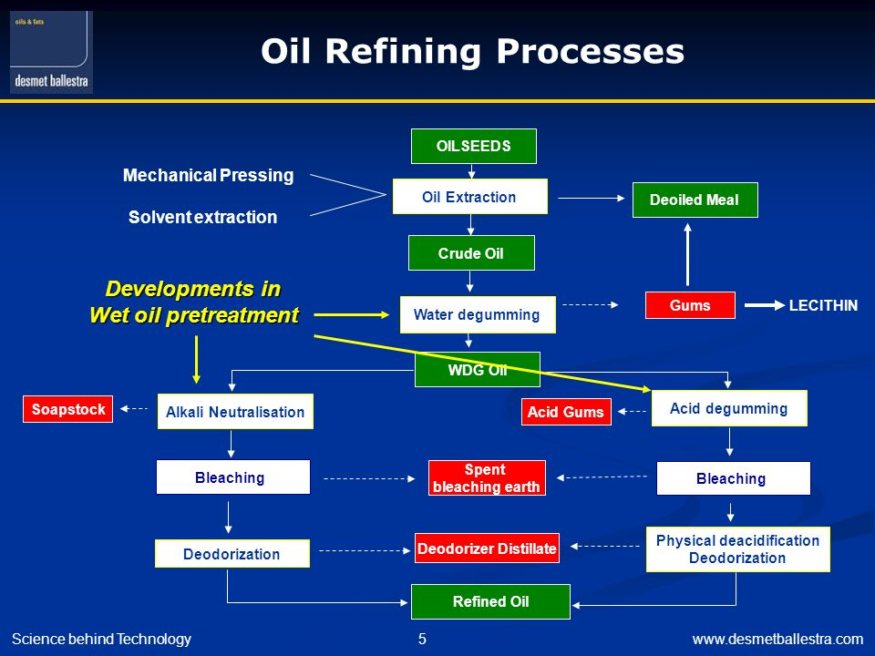 Oil Refining Processes