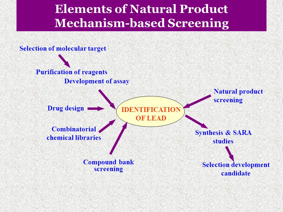 Elements of Natural Product Mechanism-based Screening