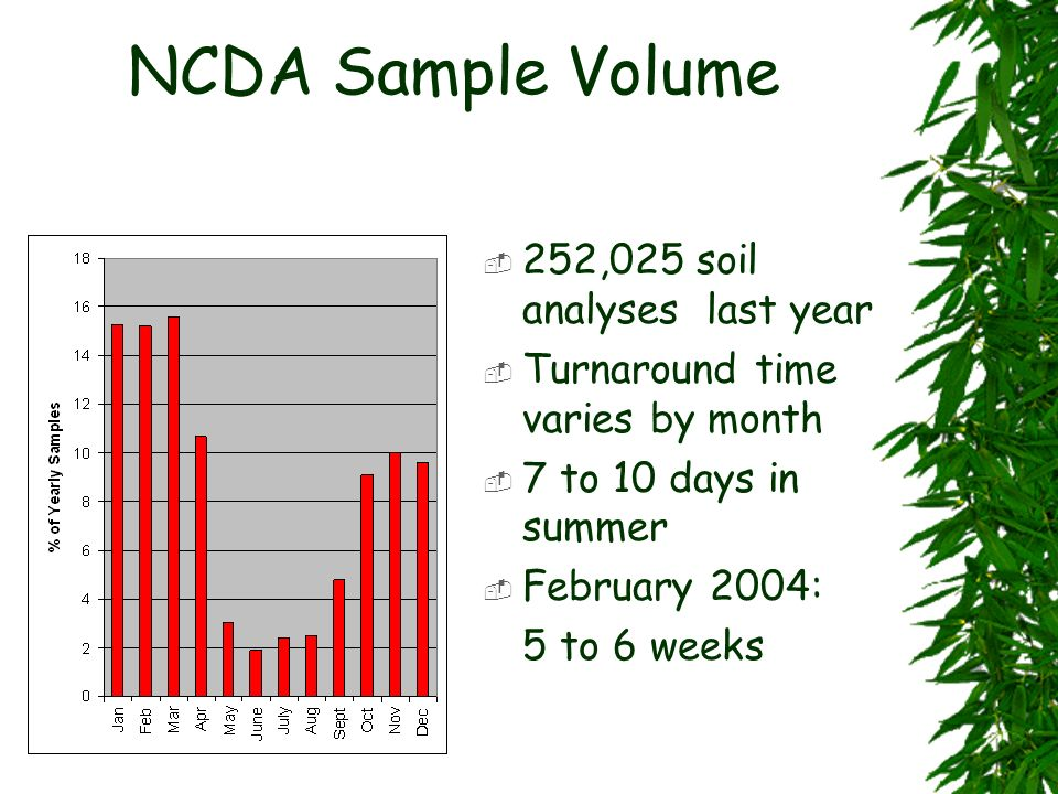 NCDA Sample Volume 252,025 soil analyses last year