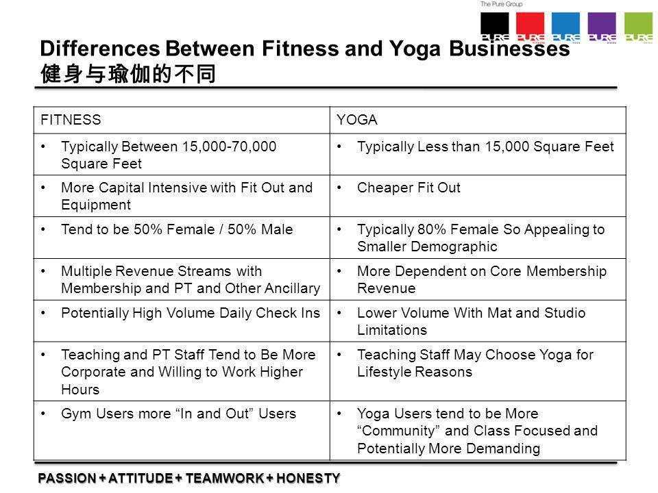 Differences Between Fitness and Yoga Businesses 健身与瑜伽的不同
