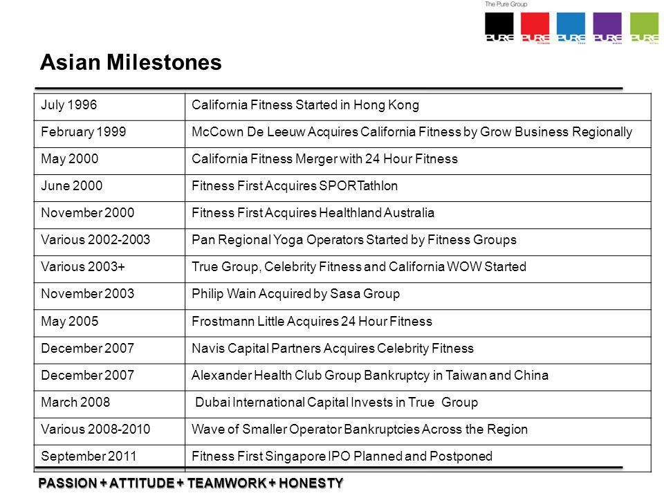 Asian Milestones July 1996 California Fitness Started in Hong Kong
