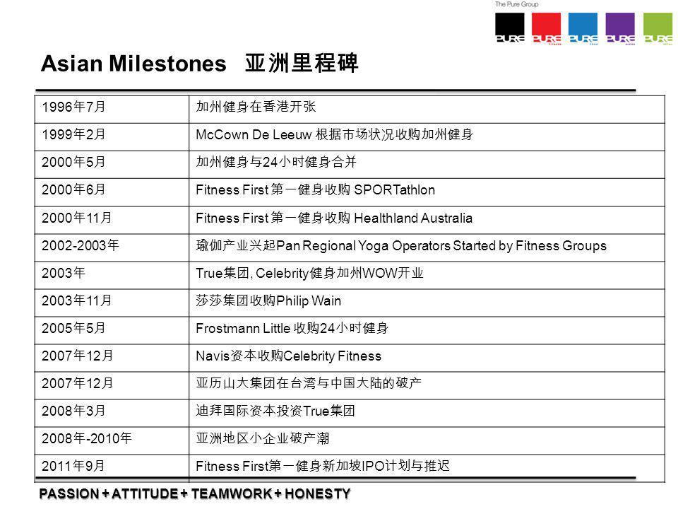 Asian Milestones 亚洲里程碑