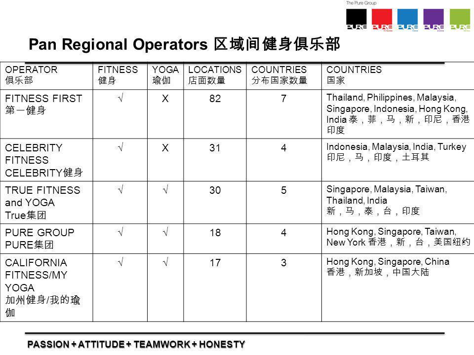 Pan Regional Operators 区域间健身俱乐部