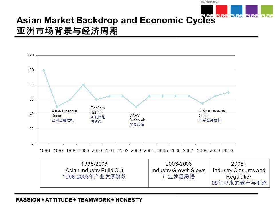Asian Market Backdrop and Economic Cycles 亚洲市场背景与经济周期