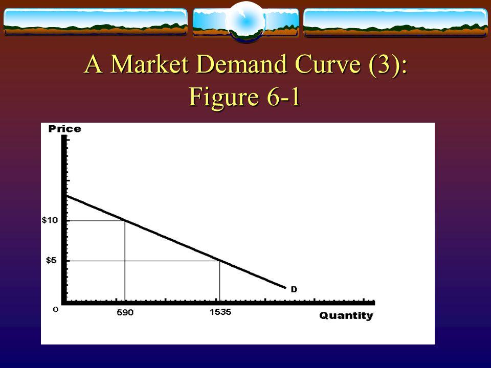 A Market Demand Curve (3): Figure 6-1