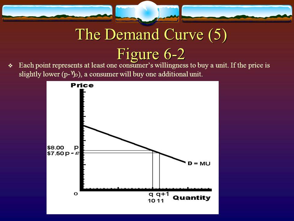 The Demand Curve (5) Figure 6-2