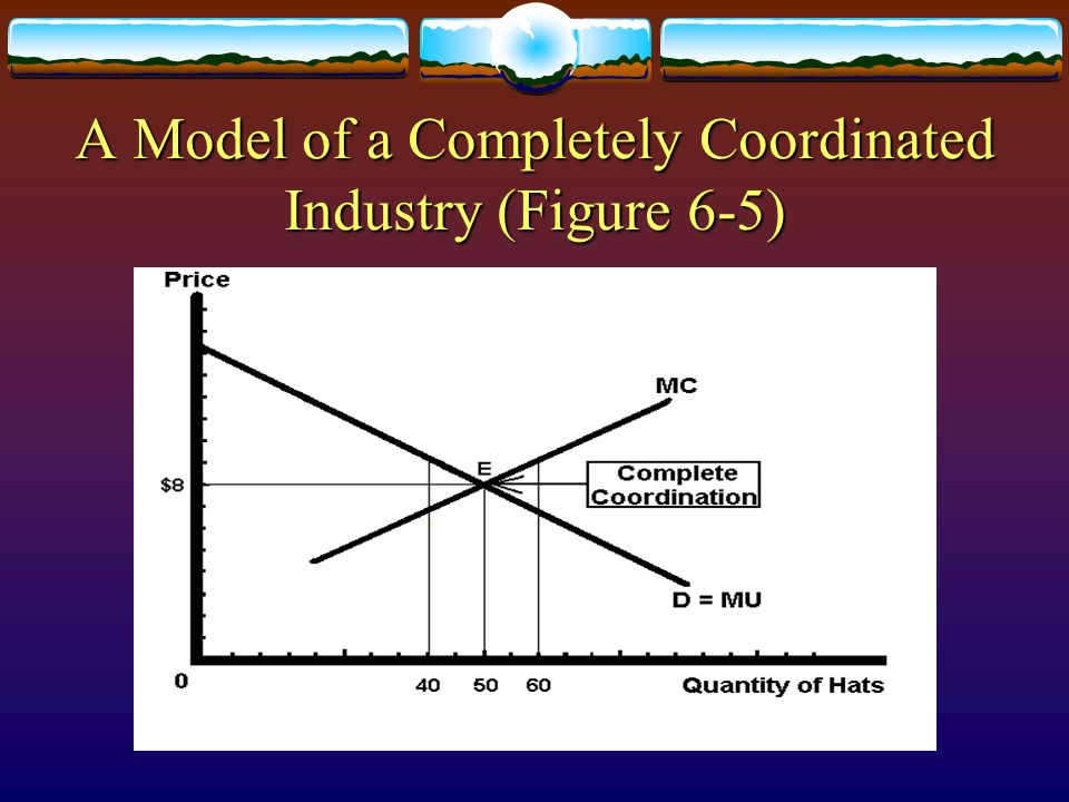 A Model of a Completely Coordinated Industry (Figure 6-5)
