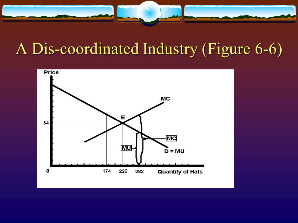 A Dis-coordinated Industry (Figure 6-6)