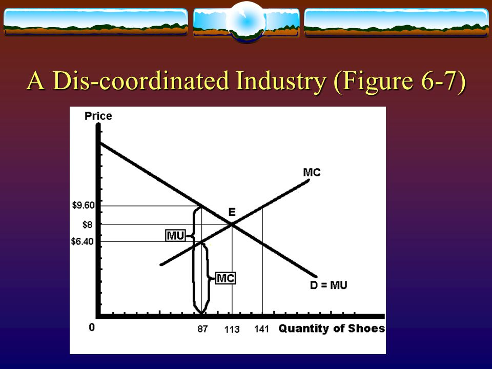 A Dis-coordinated Industry (Figure 6-7)
