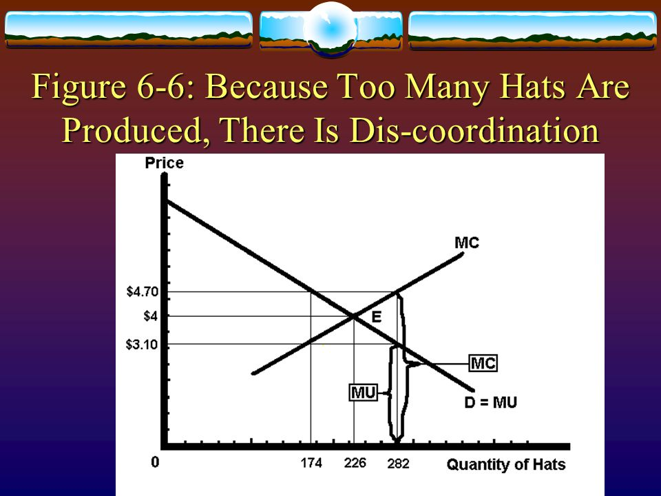 Figure 6-6: Because Too Many Hats Are Produced, There Is Dis-coordination