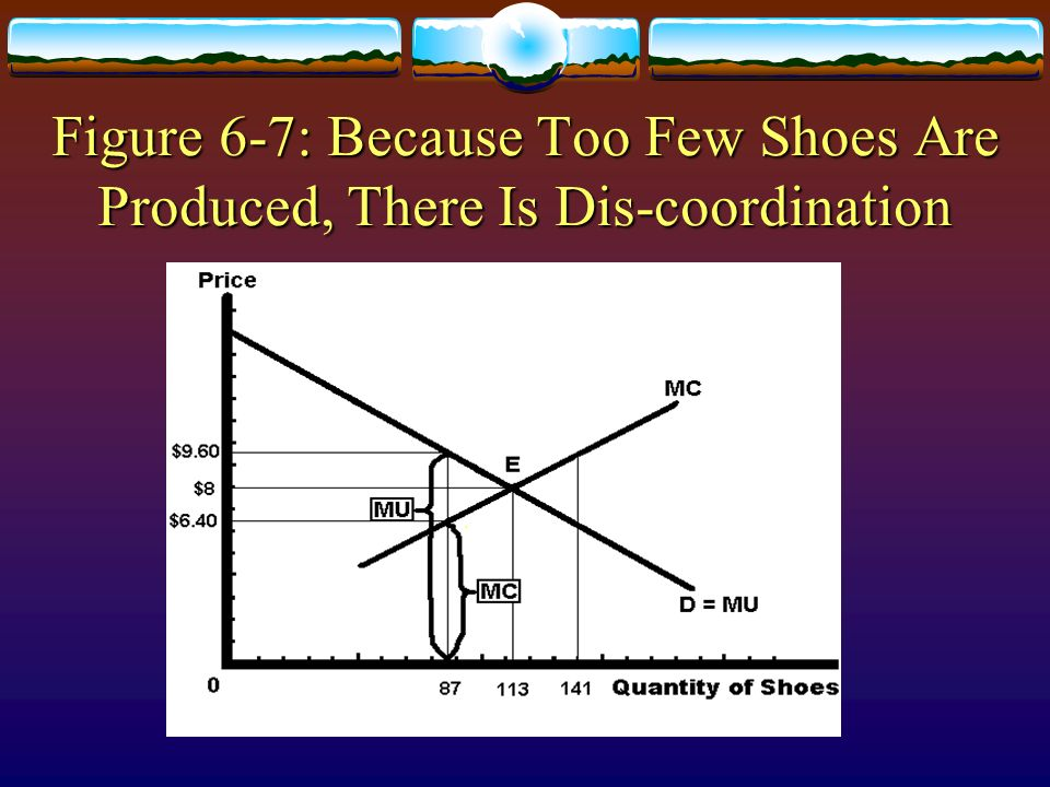 Figure 6-7: Because Too Few Shoes Are Produced, There Is Dis-coordination