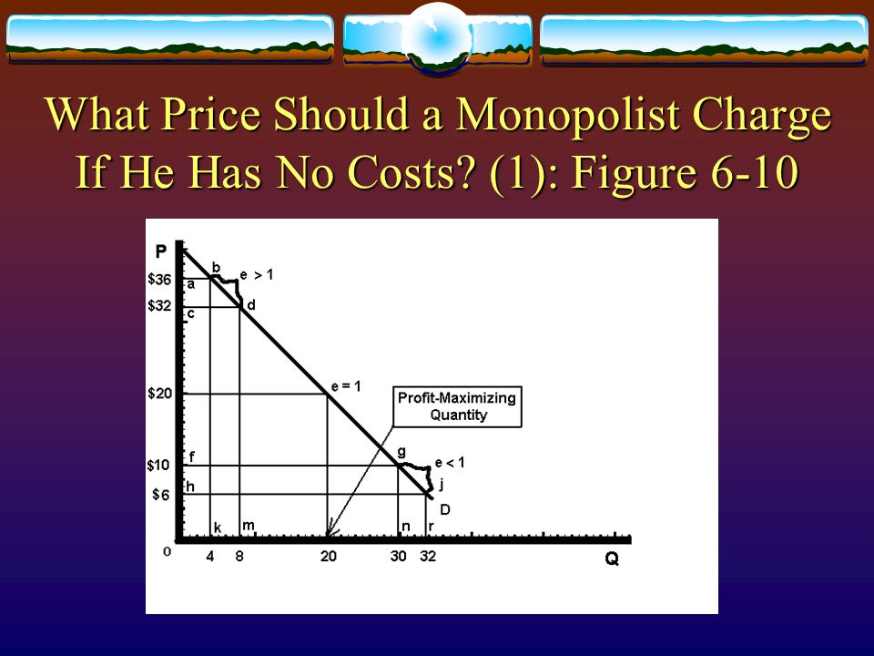 What Price Should a Monopolist Charge If He Has No Costs