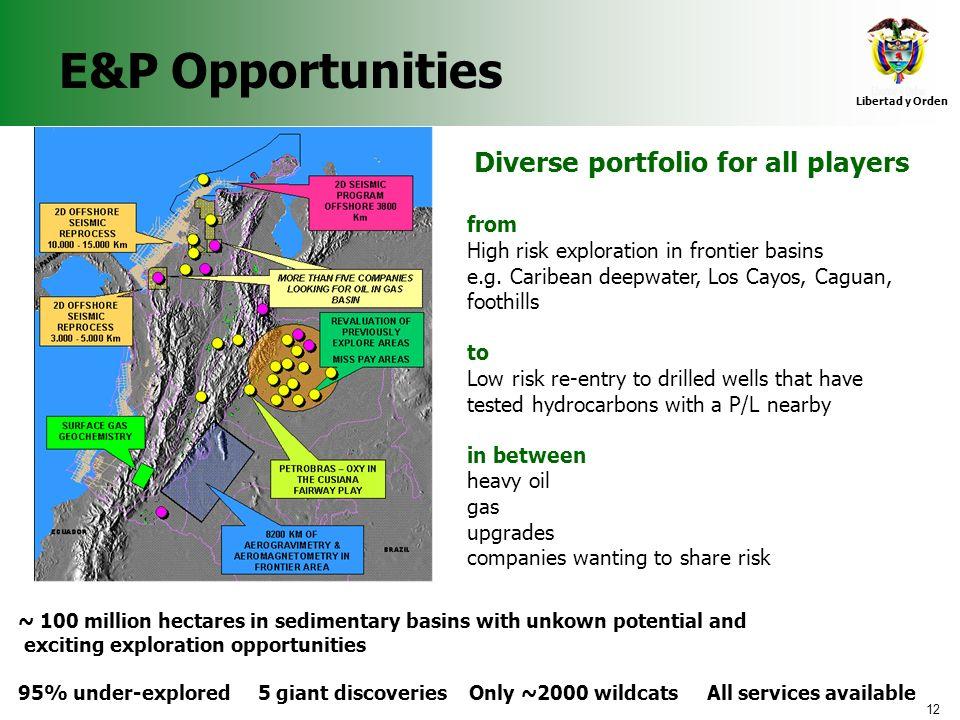Diverse portfolio for all players Agencia Nacional de Hidrocarburos