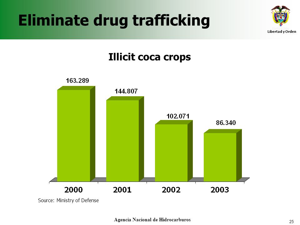 Eliminate drug trafficking