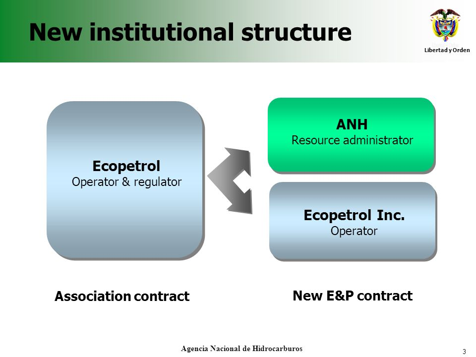 New institutional structure