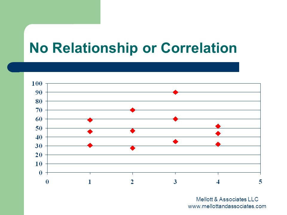No Relationship or Correlation