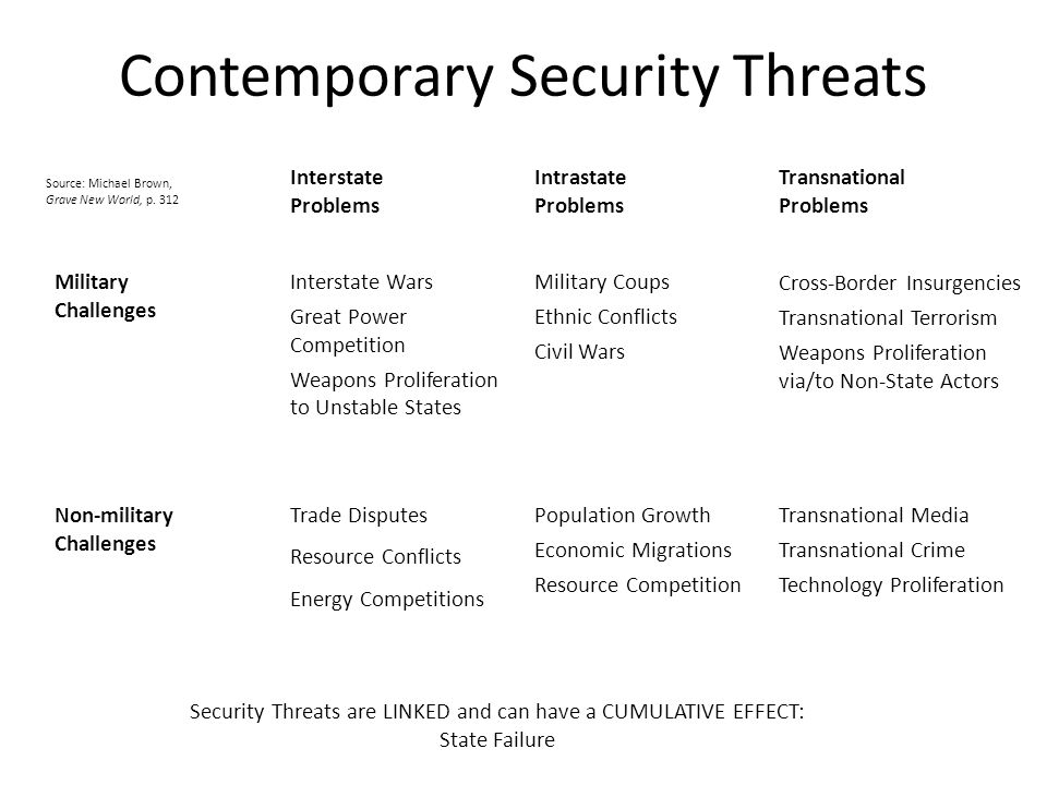 Contemporary Security Threats