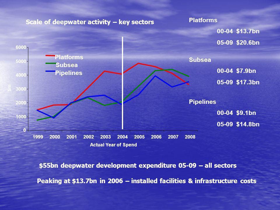 Scale of deepwater activity – key sectors