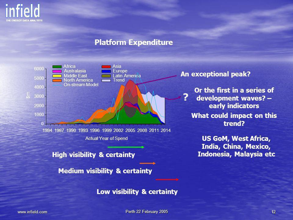 Platform Expenditure An exceptional peak